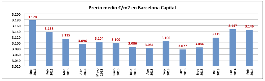 Precios viviendas Barcelona