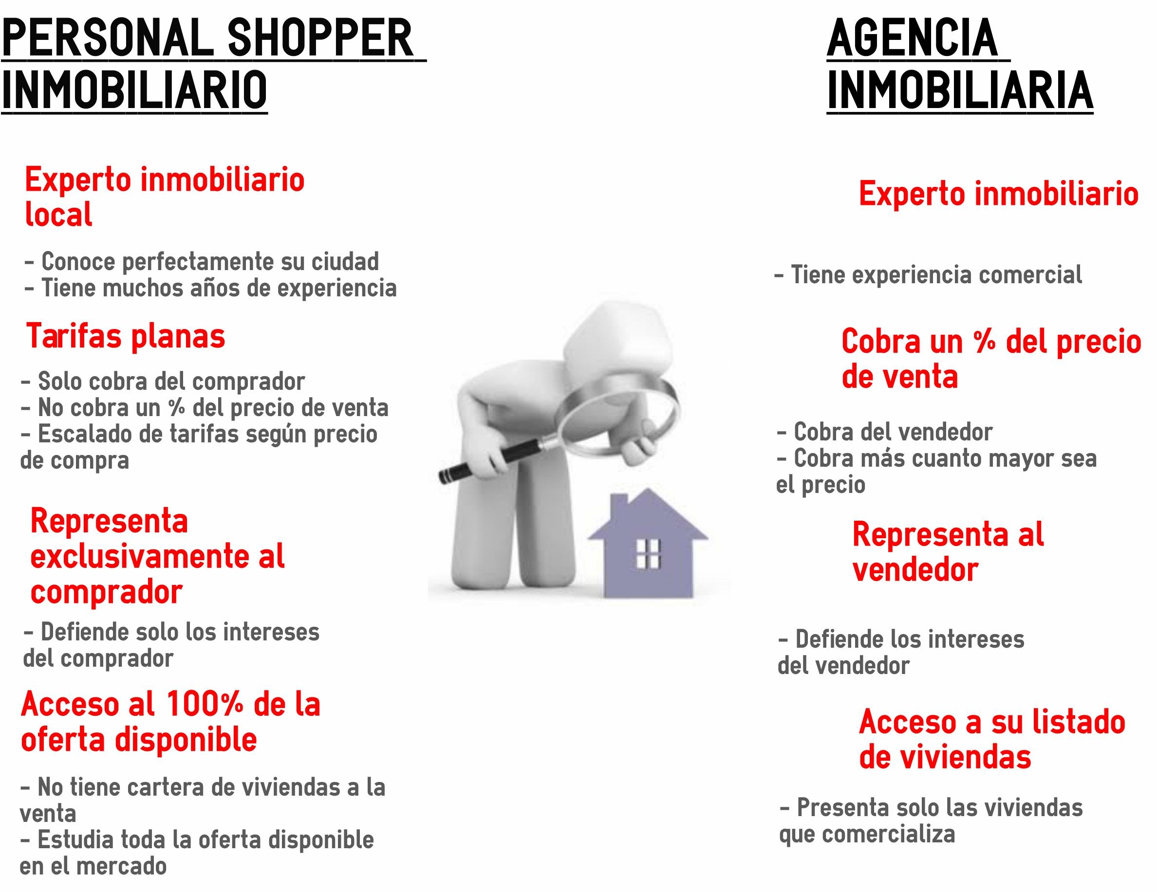 Personal Shopper Inmobiliario vs Agencia